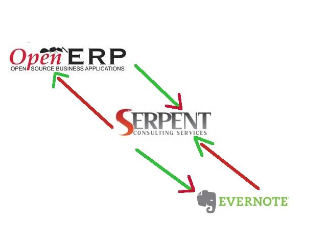 OpenERP-Evernote Integration by SerpentCS